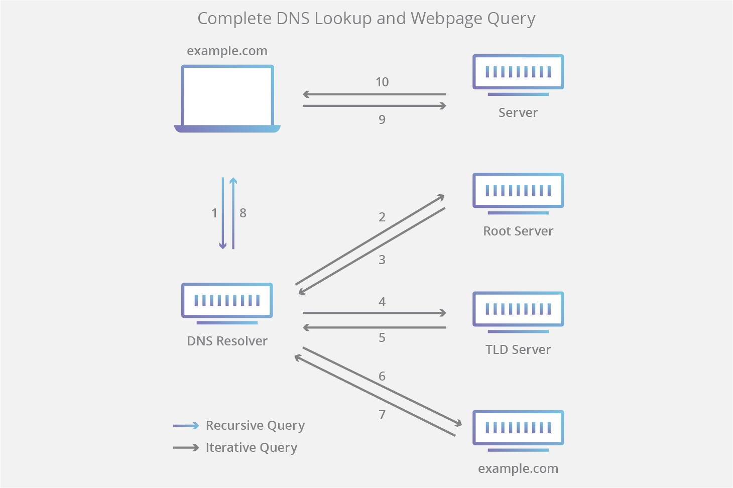 Cloudflare DNS lookup diagram